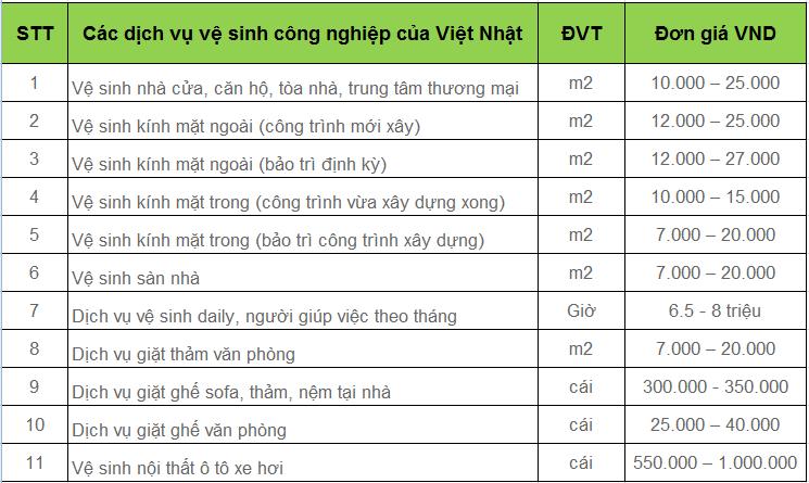 báo giá dịch vụ vệ sinh nhà tại quận 7 Tphcm