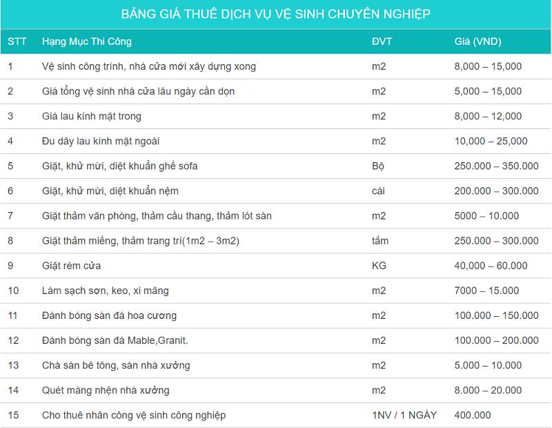 bảng giá vệ sinh công nghiệp tại đà nẵng