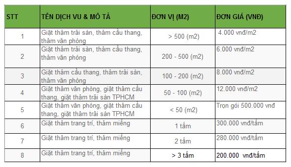 giá dịch vụ giặt thảm công nghiệp tại TPHCM